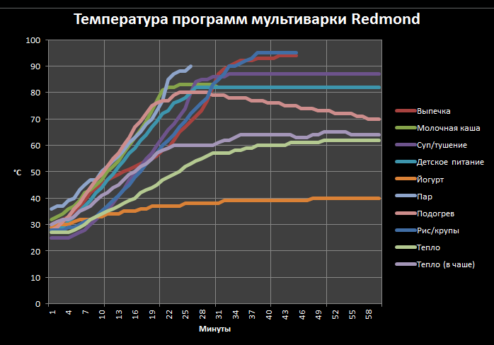 Температура программ мультиварки Redmond